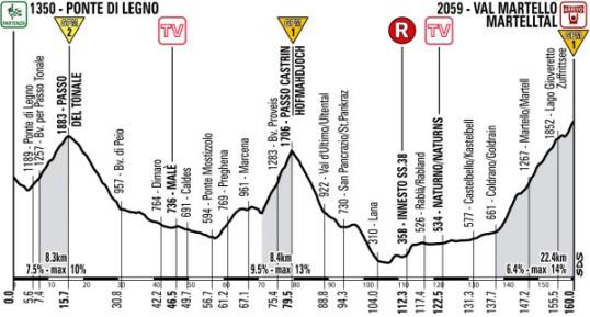 Il Giro 2013 Val Martello