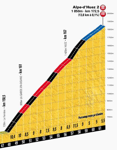 Le Tour 2013 Alpe d'Huez 2