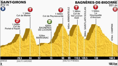 Le Tour 2013 Bagneres-de-Bigorre