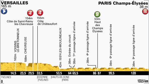 Le Tour 2013 Paris