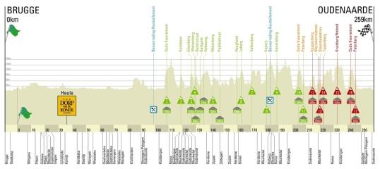 Turul Flandrei 2014