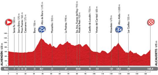 Vuelta 2014 Alcaudete