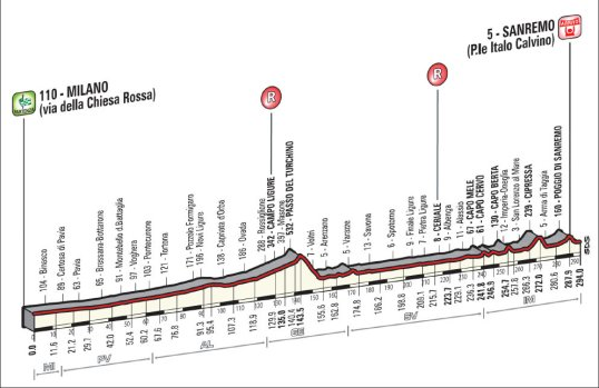 Milano-San Remo 2014