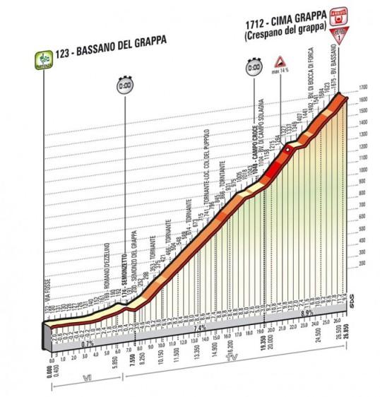 Il Giro 2014 Cima Grappa