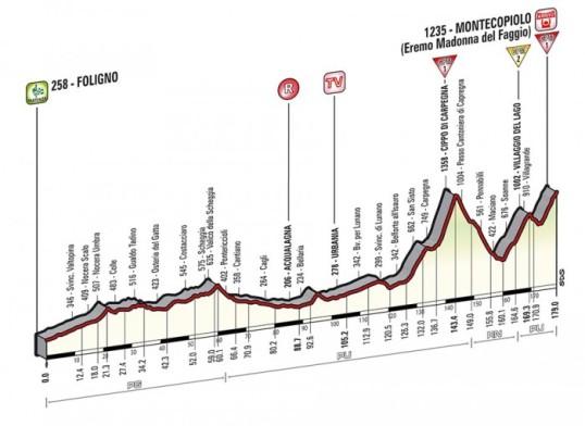 Il Giro 2014 Montecopiolo