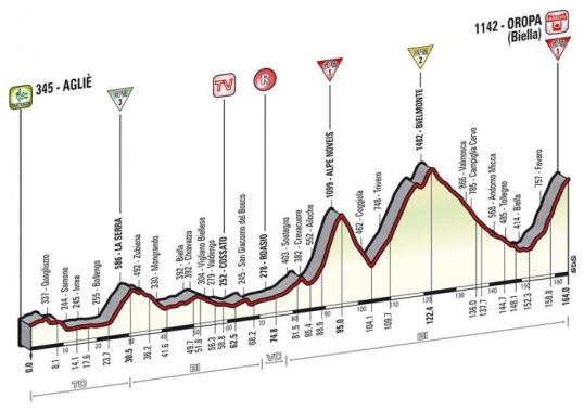 Il Giro 2014 Oropa