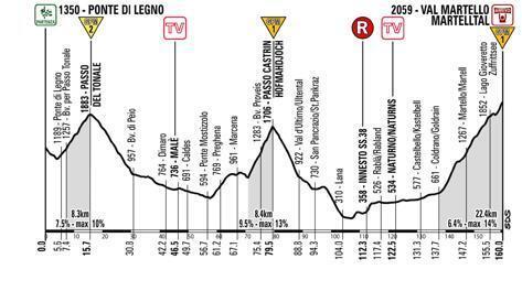 Il Giro 2014 Val Martello (traseu alternativ)