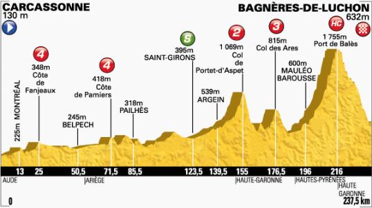 Le Tour 2014 Bagneres-de-Luchon