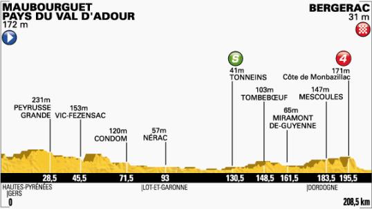 Le Tour 2014 Bergerac