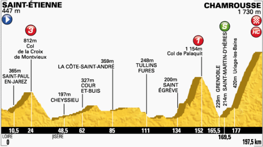 Le Tour 2014 Chamrousse