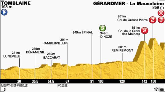 Le Tour 2014 Gerardmer La Mauselaine