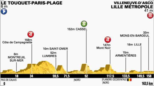 Le Tour 2014 Lille