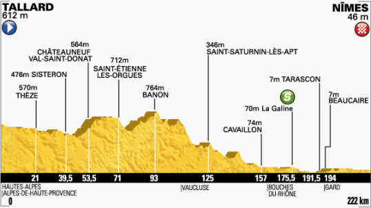 Le Tour 2014 Nimes