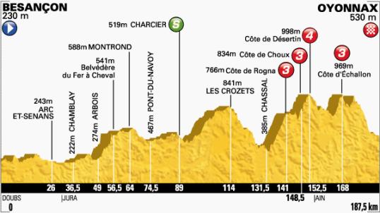 Le Tour 2014 Oyonnax