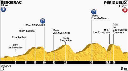 Le Tour 2014 Perigueux