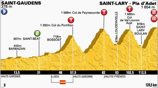 Le Tour 2014 Pla d'Adet
