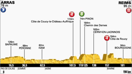 Le Tour 2014 Reims