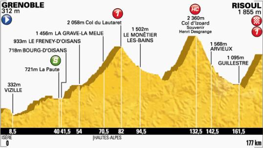 Le Tour 2014 Risoul