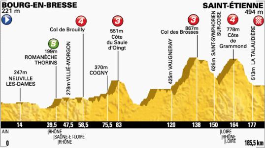 Le Tour 2014 Saint-Etienne