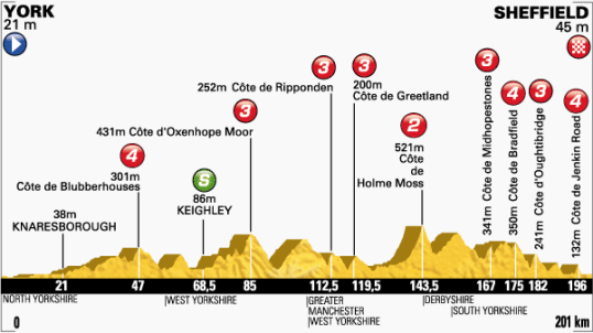 Le Tour 2014 Sheffield