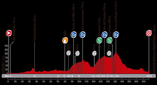 Vuelta 2014 Arcos de la Frontera