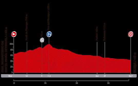 Vuelta 2014 Borja