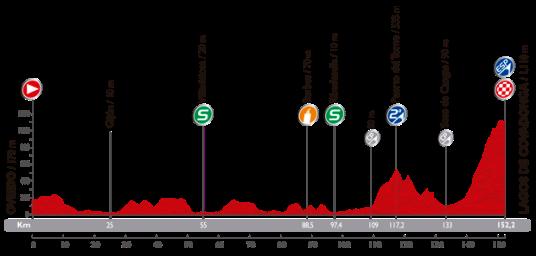 Vuelta 2014 Lagos de Covadonga