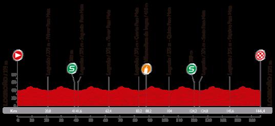 Vuelta 2014 Logroño