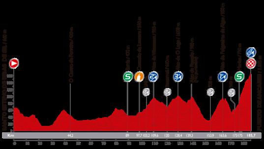 Vuelta 2014 Puerto de Ancares