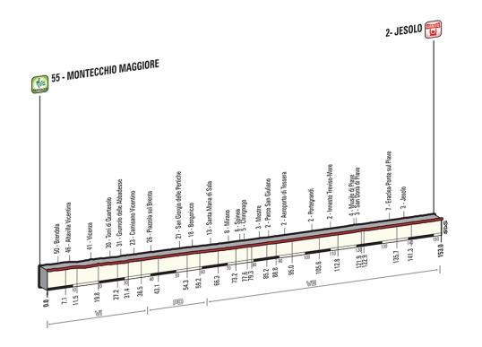 Giro 2015 Jesolo