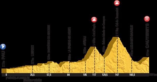 Le Tour 2015 Cauterets