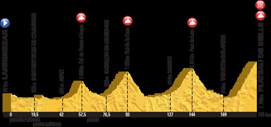 Le Tour 2015 Plateau de Beille