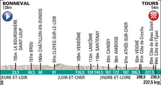 Paris-Tours 2014