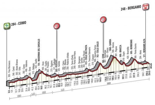 Turul Lombardiei 2014