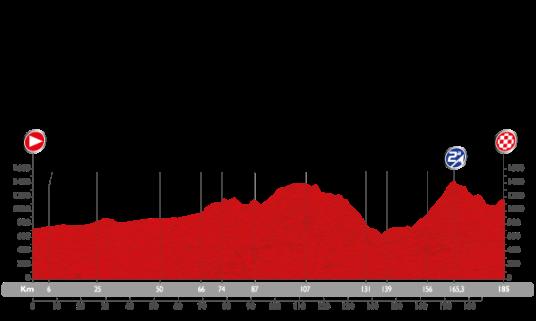 Vuelta 2015 Avila