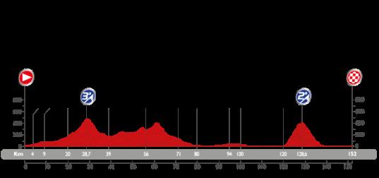 Vuelta 2015 Castellon