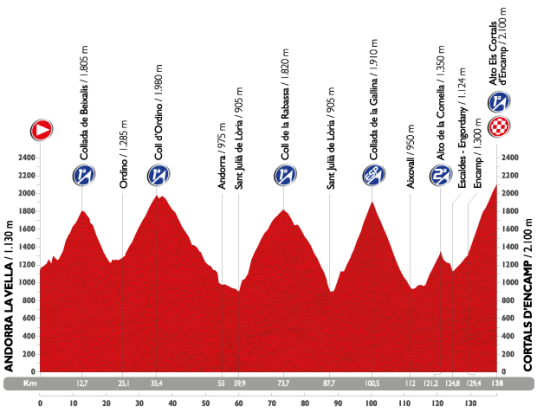 Vuelta 2015 Cortals d'Encamp