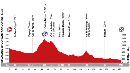 Vuelta 2015 Engordany