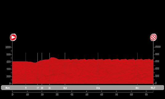 Vuelta 2015 Madrid