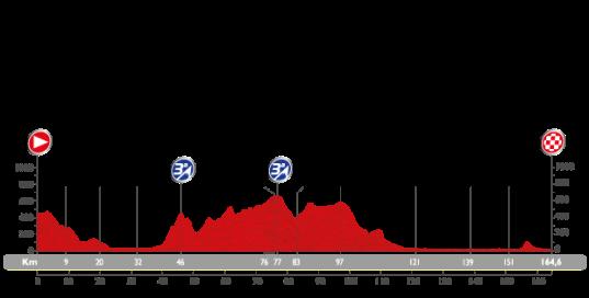 Vuelta 2015 Malaga