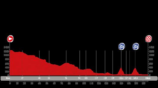 Vuelta 2015 Murcia