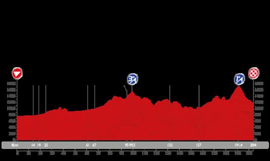 Vuelta 2015 Riaza