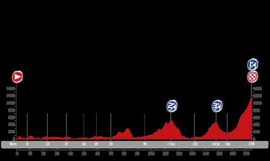 Vuelta 2015 Sotres