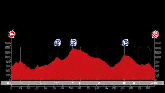 Vuelta 2015 Tarazona