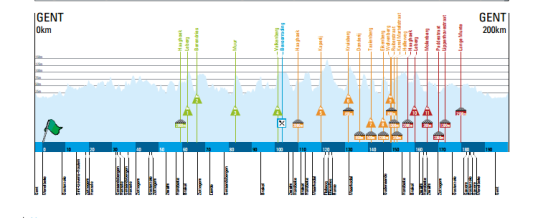Omloop Het Nieuwsblad 2015