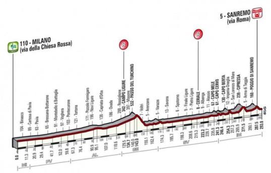 Milano-San Remo 2015