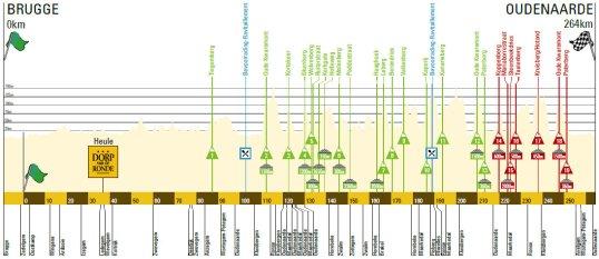 Turul Flandrei 2015
