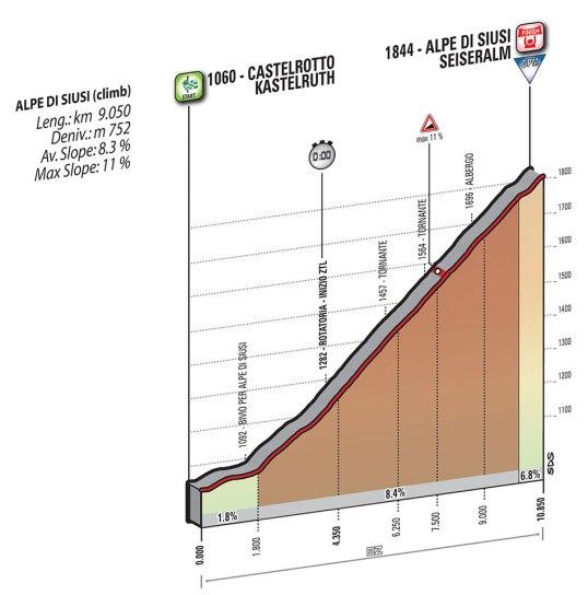 Giro 2016 Alpe di Siusi