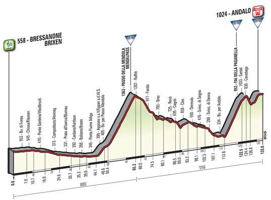 Giro 2016 Andalo