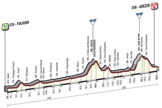 Giro 2016 Arezzo